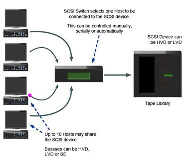 SCSI_Overview